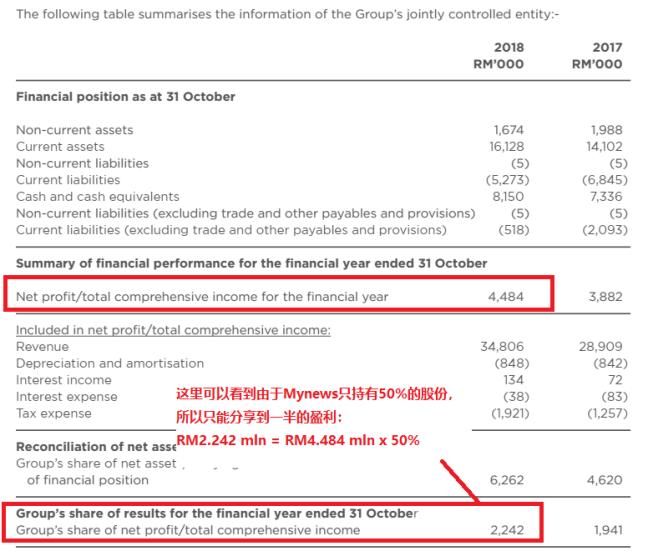 Mynews JV profit (pg 102).png
